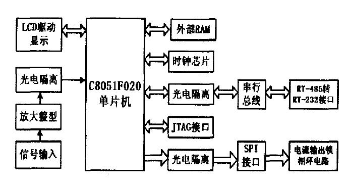 使用C8051F020单片机设计飞机燃油液位测量系统的资料说明