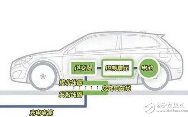 電動汽車無線充電技術的PPT資料詳解