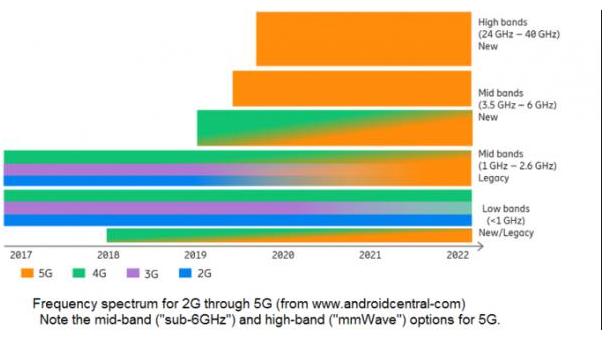 數據分析對于5G是否有推動的作用