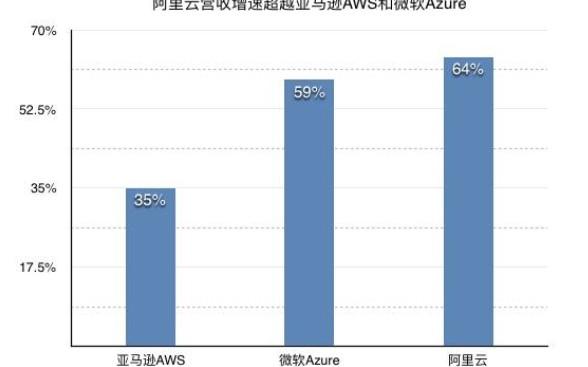 阿里云云计算业务强劲,季度营收超90亿