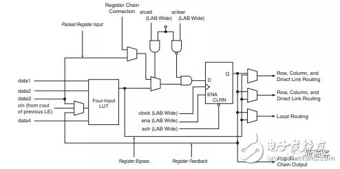 赛灵思和英特尔FPGA的基本构成