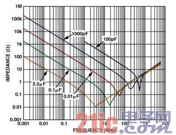 高速电路PCB布线时需要注意哪些问题
