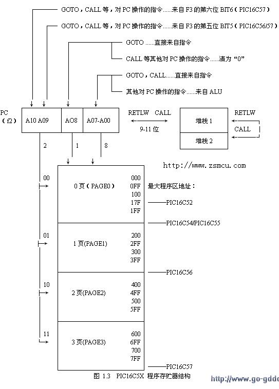 PIC16C5X单片机的程序存储器结构和堆栈技术介绍