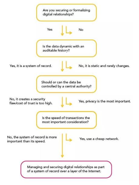 我们为什么要使用区块链
