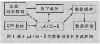 采用AT91m40800与μC/OS-II系统对海底大地电磁数据采集器进行改进