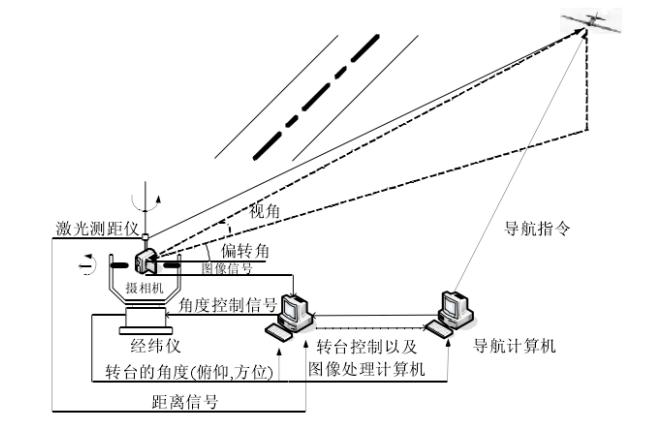 视觉导航的技术研究资料说明