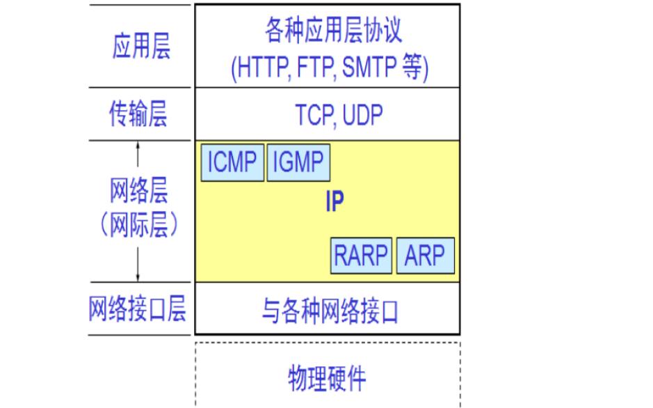 UDP協議的設計與實現資料總結