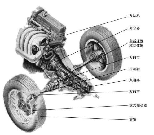汽车传动系统由哪些部分组成?