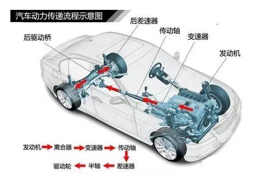 汽车传动系统的功用