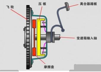 汽车传动系统各部分的功能和作用