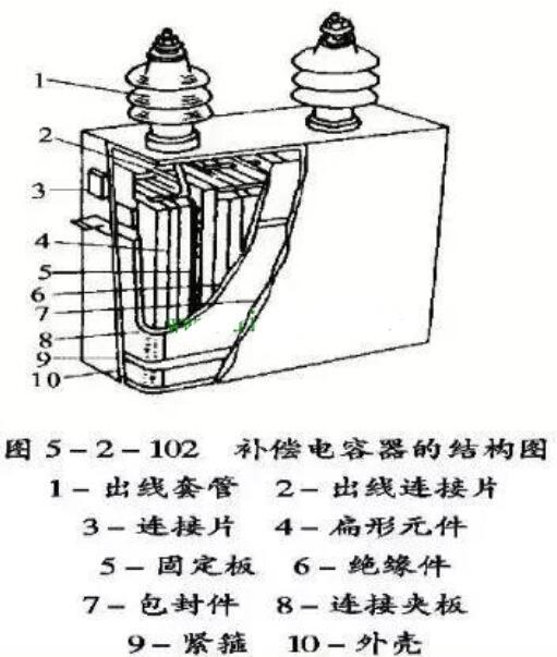 电力电容器原理结构_电力电容器规格型号