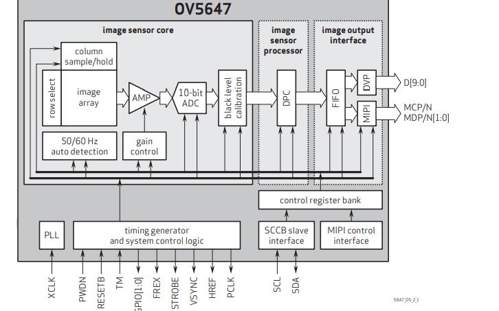 OV5647传感器的数据手册