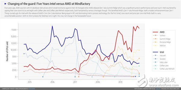 AMD处理器占据德国最大PC零售商78%的份额