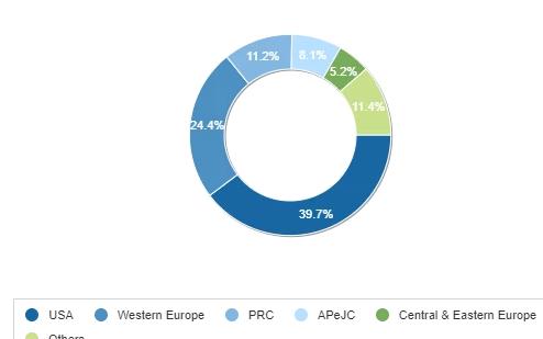 到2023年中国区块链支出复合年增长率65.7%将达20亿美元