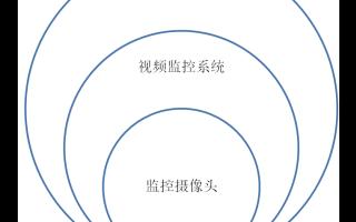 视频监控的发展 整体可以归纳为三个时代