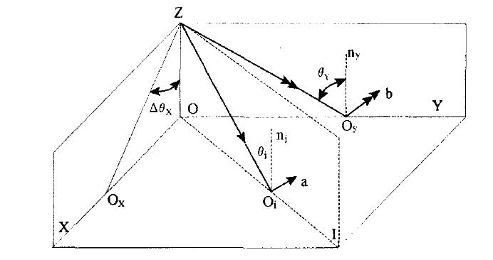 光学差动法内反射原理实现二维小角度传感器的详细介绍