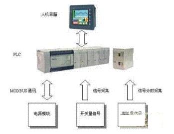 基于臺達PLC和HMI觸摸屏的電源監控系統的設計