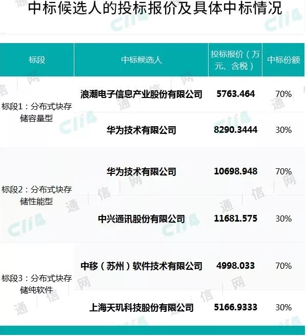 中国移动正式公布了2019-2020年分布式块存储产品集采中标结果