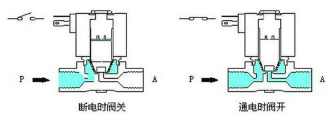 直动式电磁阀与先导式电磁阀的区别