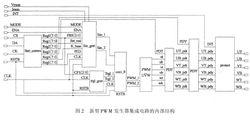 使用FPGA设计新型PWM三相波形发生器的资料说明