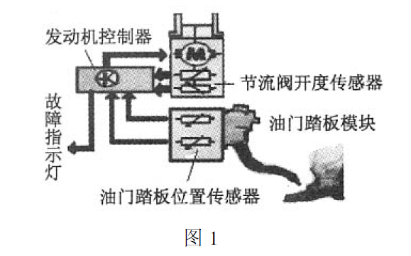 磁阻式非接触角度传感器的介绍和在电子油门系统的应用说明