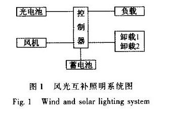 基板封装的风光互补LED照明控制器设计