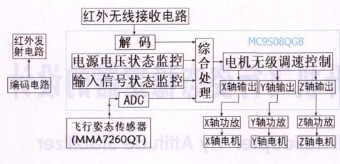 采用MMA7260QT和MC9S08QG8無線遙控直升機飛行姿態傳感器電路的設計