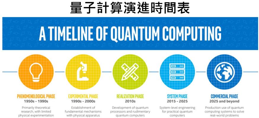量子计算投资偏向软件会是在怎样的结果