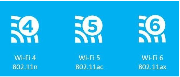 WIFI 6全面的解释你了解吗