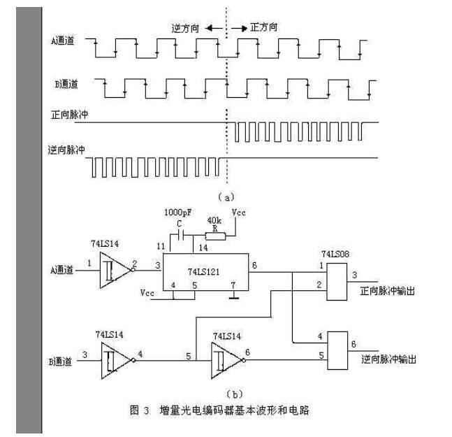 光电编码器型号含义_光电编码器应用实例