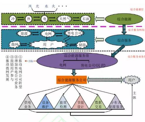 基于区块链技术的综合能源服务模型先容