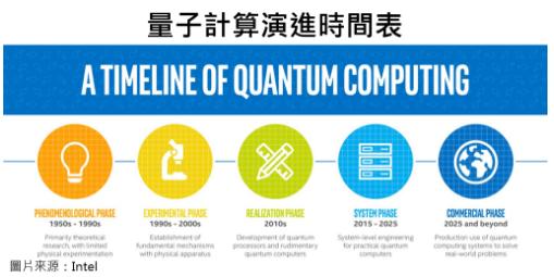 三星电子正开发一种量子计算器和软件来执行量子计算