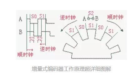 增量式编码器工作原理_增量式编码器的应用