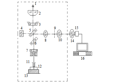 干涉式量块比较仪的方法实现机器视觉的自动化定标
