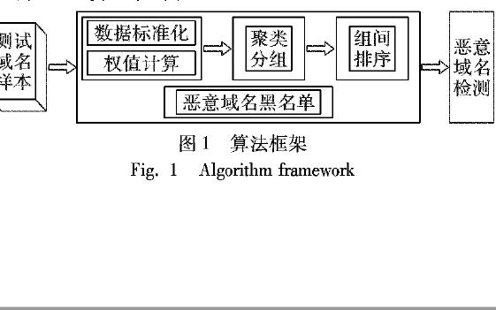 使用词法特征设计恶意域名快速检测算法解决恶意域名攻击事件
