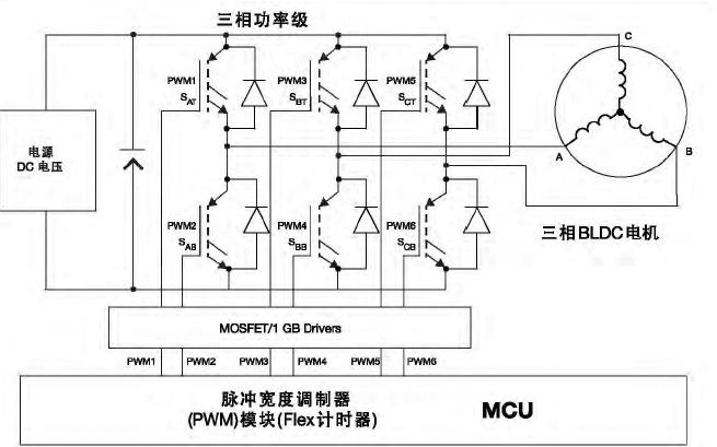 梯形反电动势的BLDC电机控制技术详细说明