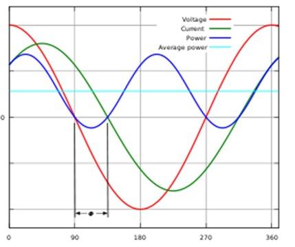 LED灯功率因数的定义以及作用解析