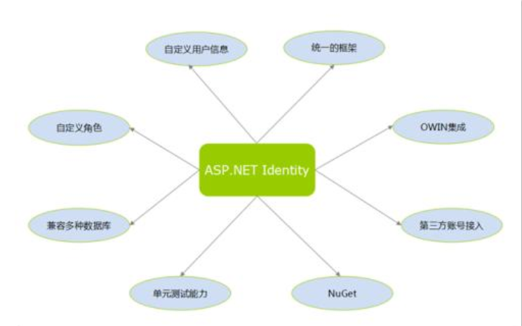 ASP NET进行传值的方法有哪些详细资料总结