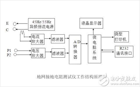 shijidianli3A,5A大地网的用途、原理过程,热点技术
