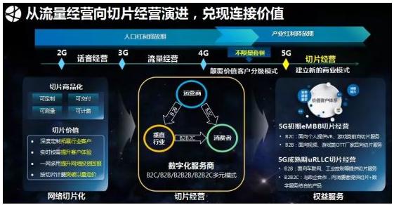 5G网络切片怎样做才可以实现商品化