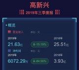 高新兴遭遇业绩重大变脸,2019年前三季度营收同...