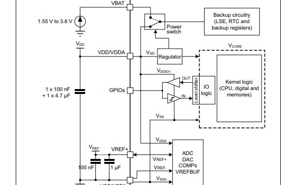 STM32G081xB微控制器的数据手册免费下载