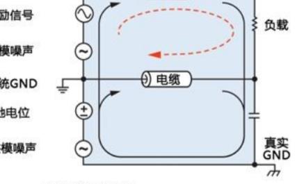模拟信号在分布式系统中的实际作用是什么