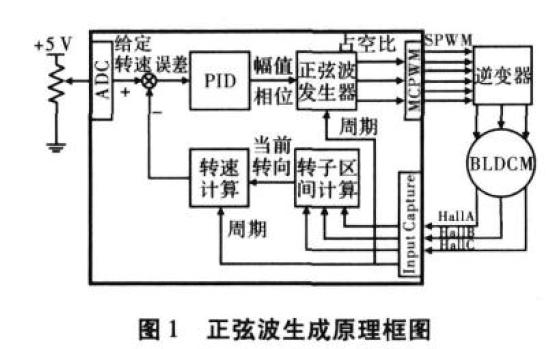 使用SPWM实现无刷直流电动机驱动的方法详细说明