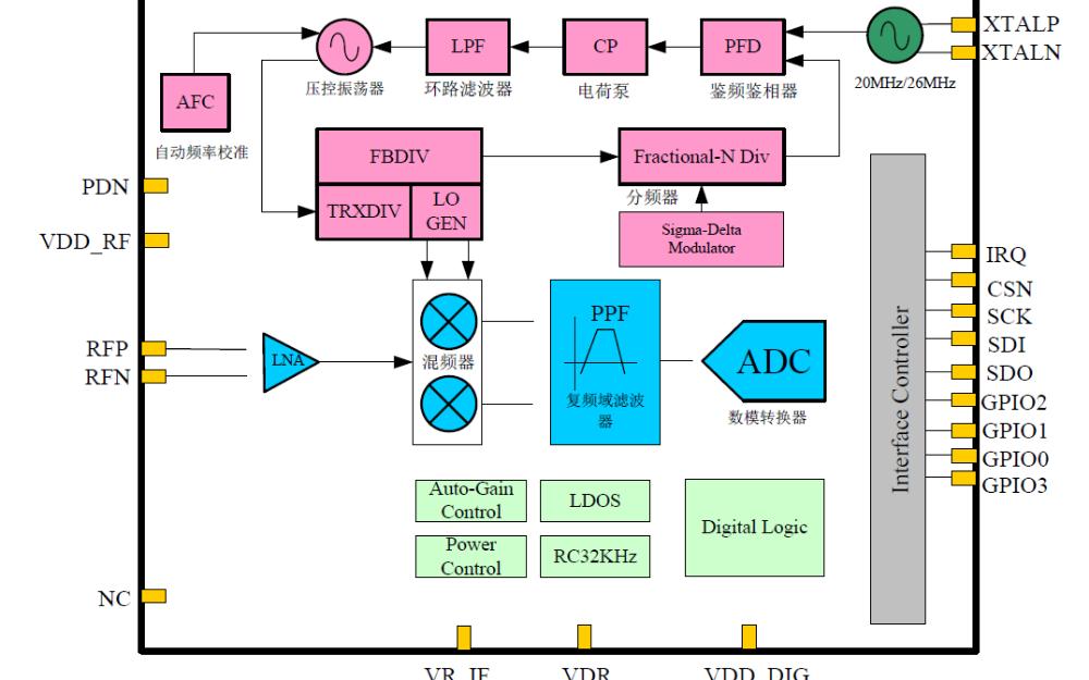 HW3002低功耗射频接收器芯片的数据手册免费下载