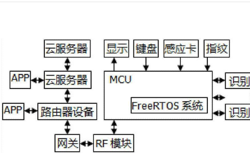 FreeRTOS plus的用法实例讲解