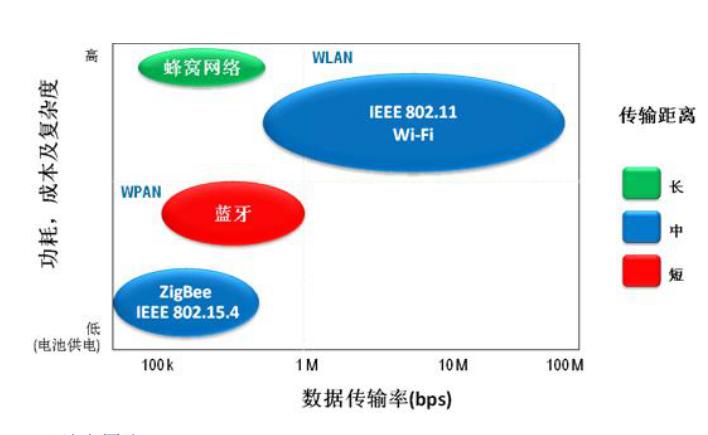 无线传感器网络到底是什么?无线传感器网络的技术详细说明