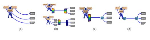 5G承载光模块典型应用场景以及发展现状介绍