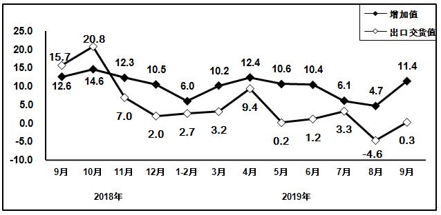 2019年前三季度大发快三线路检测_有在大发快三害死人信息制造业运行情况分析