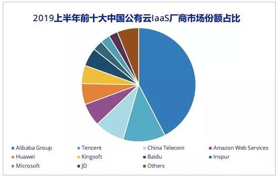 2019上半年中国公有云服务市场规模分析
